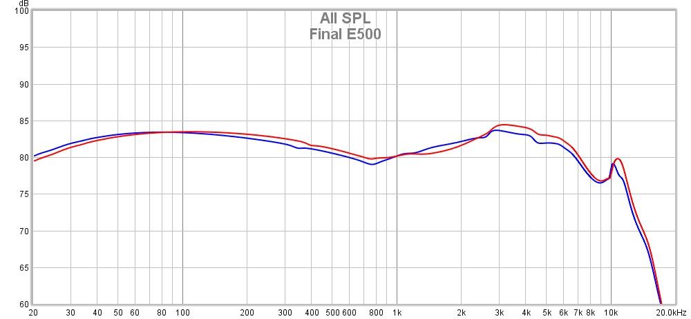E500 Graph